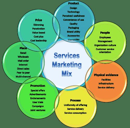 Comment trouver un positionnement marketing unique face à ses concurrents ? 3