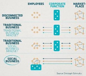 Réussir sa communication sur les medias sociaux - Julien Carlier de Social 1