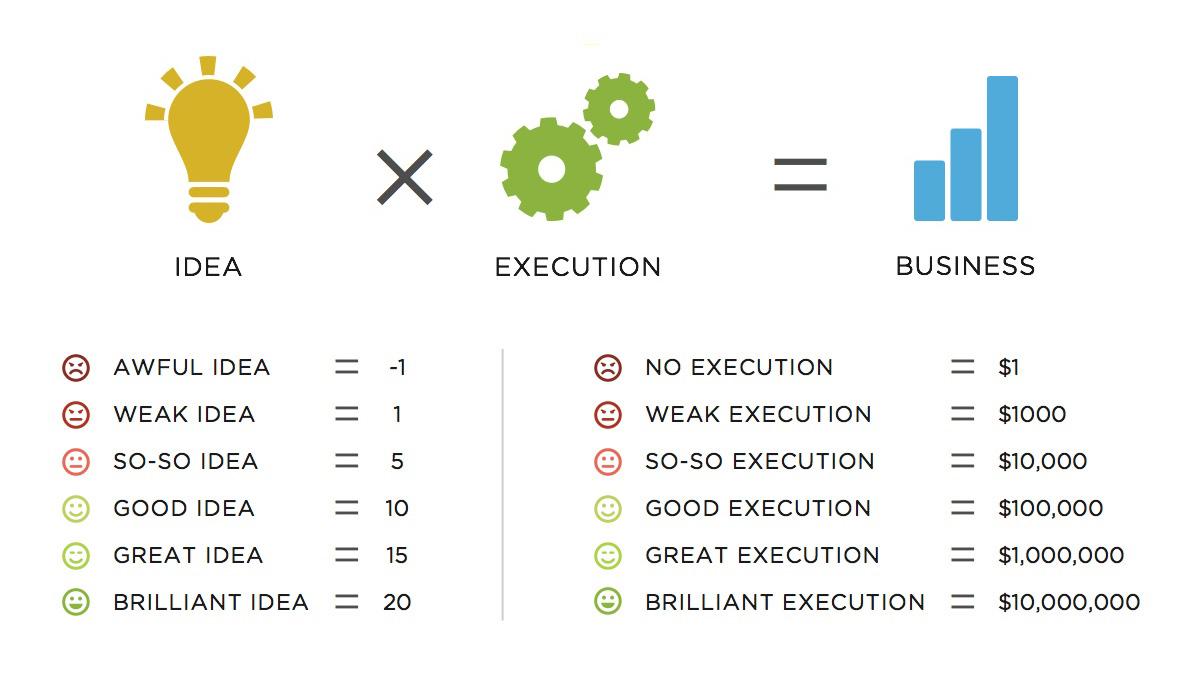 13 étapes pour lancer une start-up rapidement avec un petit budget 1