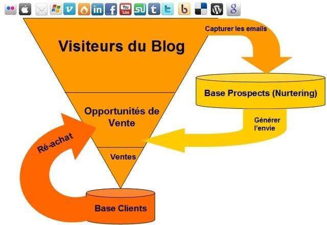 Le Mini Guide pour obtenir plus de prospects avec un Blog - Partie 1 1