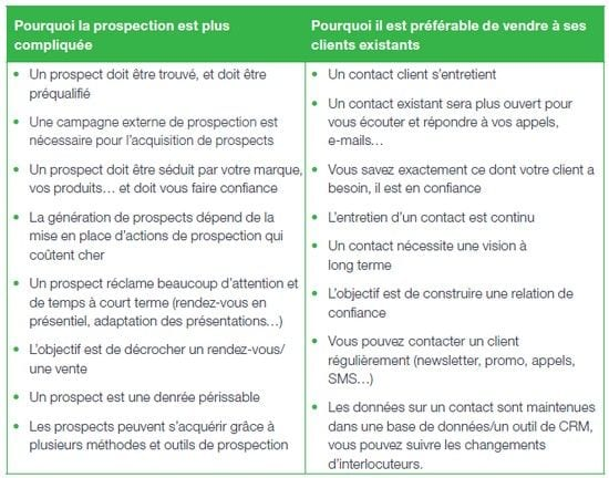 prospection ou fidelisation