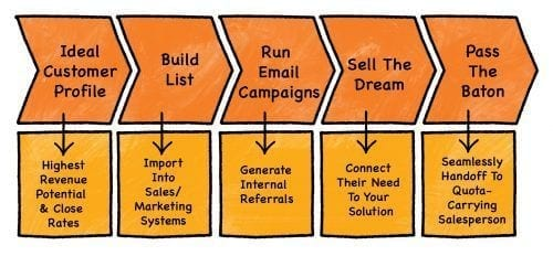Chart-1-color-5-steps-cold-calling-2-process