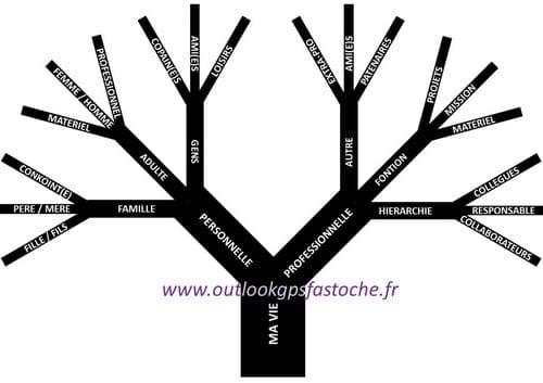 arbre des possibilite