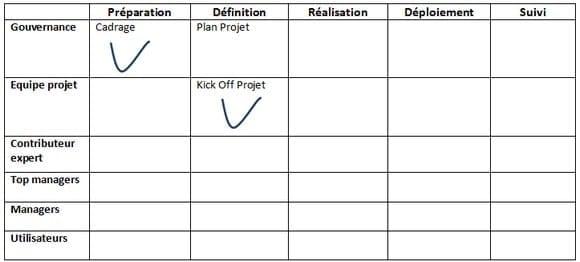 gestion des risques en gestion de projet