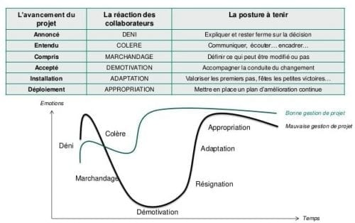 gestion des risques et conduite du changement