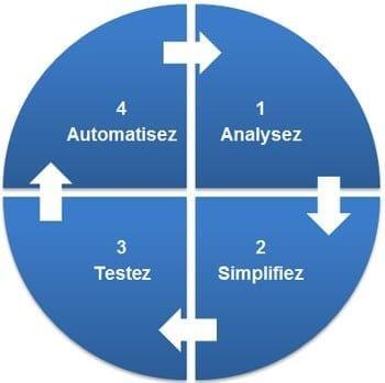 process ameliorations