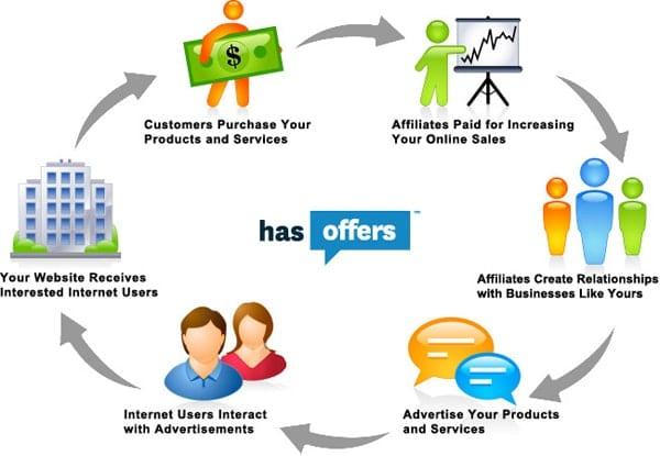 Les fondamentaux pour réussir en Affiliation – Walkcast Affiliation [2]