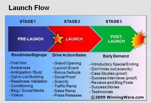 LaunchFlow2