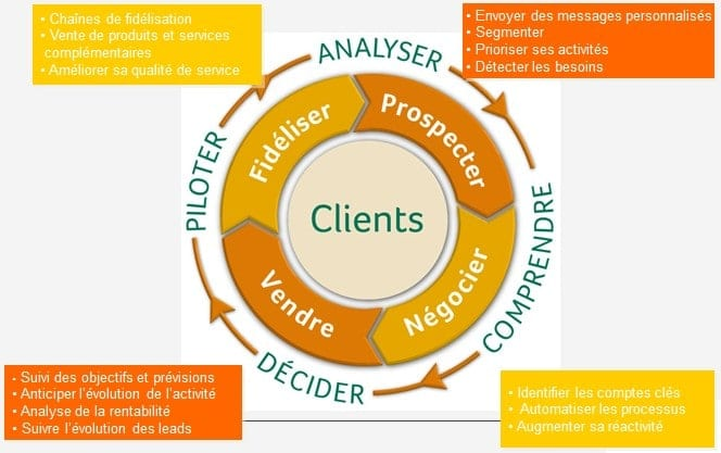 En quoi et comment un CRM peut vous aider à accroître votre chiffre d'affaires ?