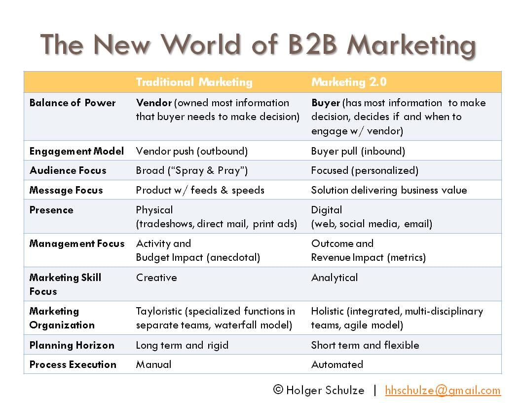 The-New-World-of-B2B-Marketing.jpg