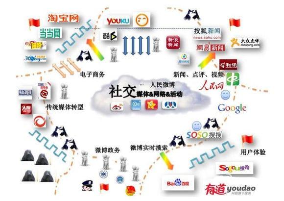 8 choses à savoir pour bien comprendre les réseaux sociaux en Chine 1