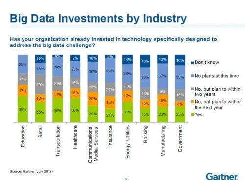 big-data-investments-by-industry