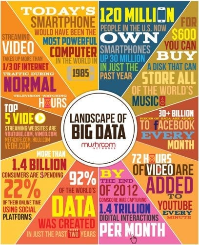 landscape-of-big-data