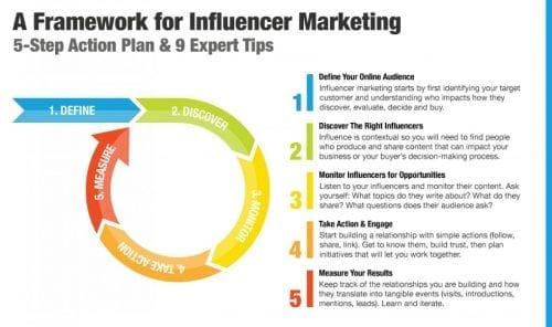 A-Framework-for-Influencer-Marketing (1)