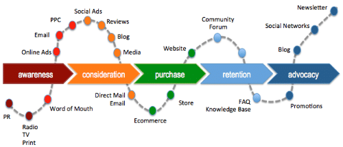 customer-lifecycle-toprank