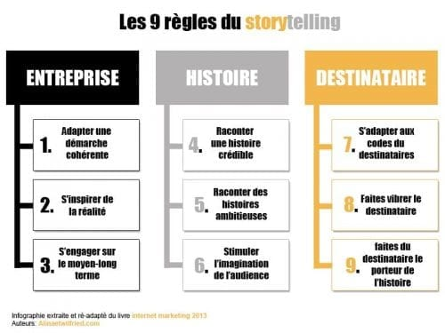 infographie_storytelling
