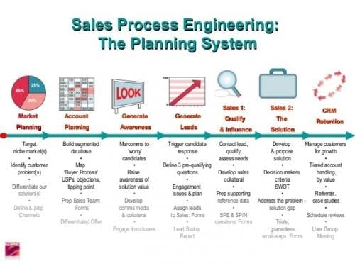 sales-process-engineering-marketing-planning-and-automation-3-638