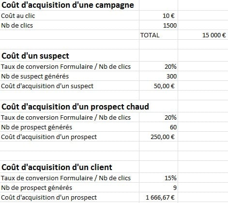 calcul ROI adwords v2