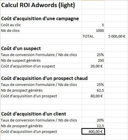 calcul ROI adwords