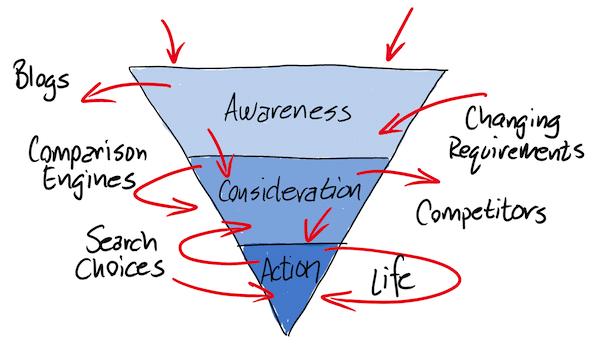 La méthode en 4 étapes qui va  convaincre vos prospects d'acheter ! 1