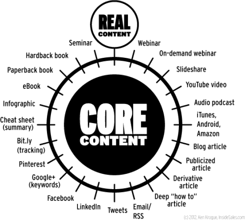 Core-Content-Real-Content-web