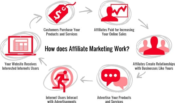 affiliatemarketing-chart1
