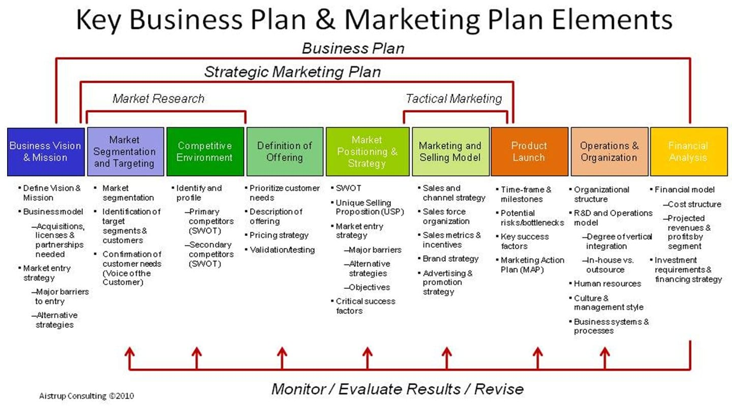 Le Plan Marketing - Partie 1 46