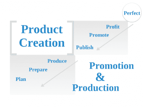 ProductCreationProcess