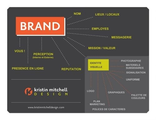 Brand-elements