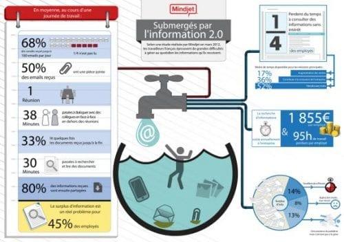 Infographie-submerges-medias-sociaux