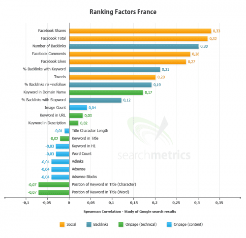 ranking-factors-france