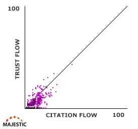 analyse trust flow