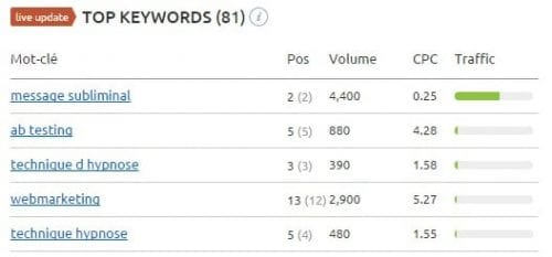 top keywords concurrents