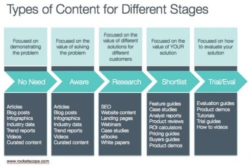 Content-Types-by-Buying-Stage