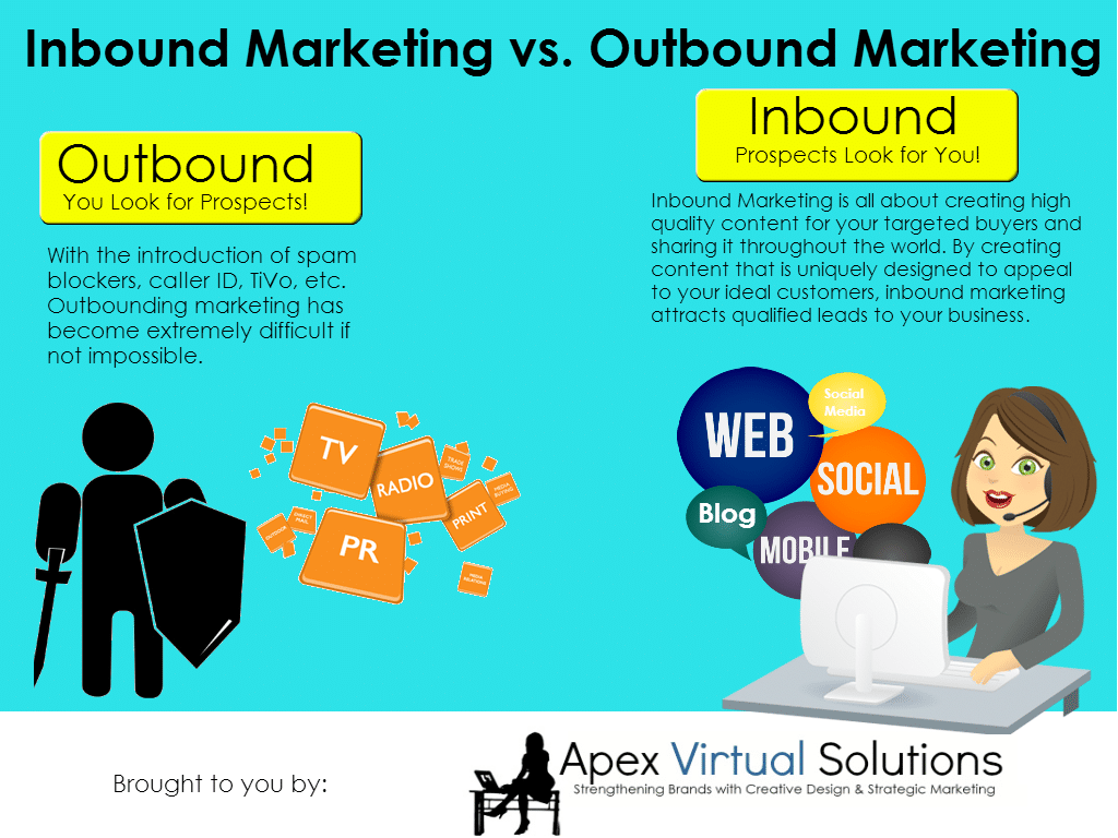 an overview of marketing inbound and outbound marketing Inbound marketing can save companies money because they depend less on interruptive outbound marketing techniques -- such as cold-calling, cold-emailing , direct mail, or tv and radio advertisements -- to procure leads most platforms that help share content, such as facebook, twitter, youtube and.