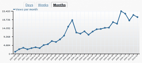 buffet-o-blog-monthly-stats-thru-02-2010