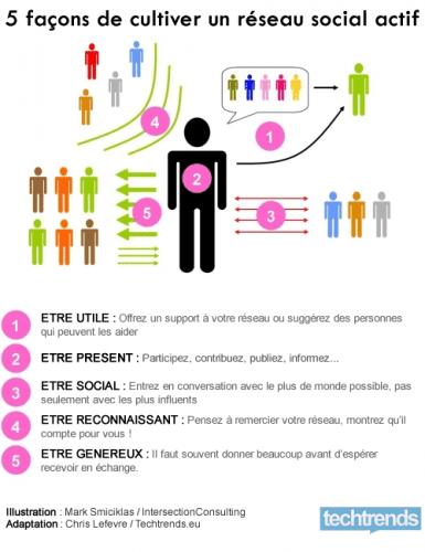 cultiver-reseau-social-actif