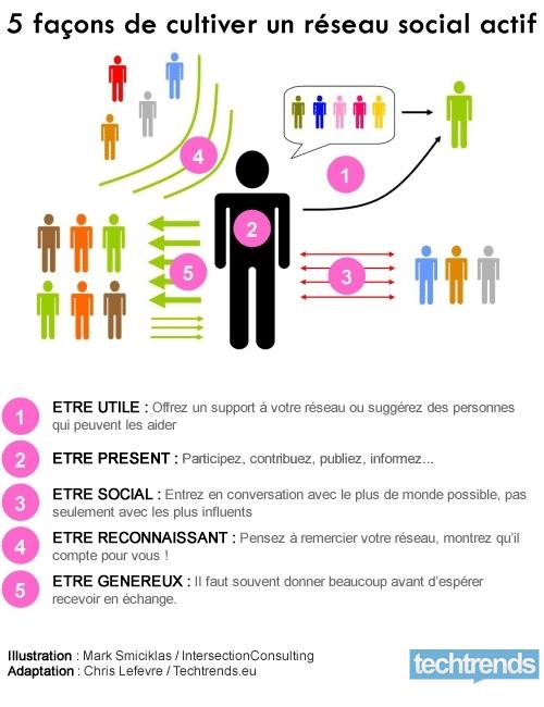 Comment générer du trafic en magasin via les Media Sociaux ? 1