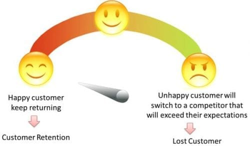 customer-feedback-system-anewtech