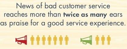 un client insatisfait influe sur 2 fois plus de personnes