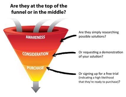 Comment récupérer les coordonnées des prospects qui visitent un site Web ? 1