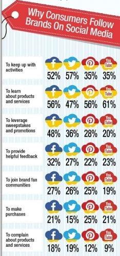 pourquoi les gens suivent des marques sur les media sociaux