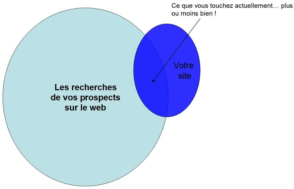 analyse de site web pdf