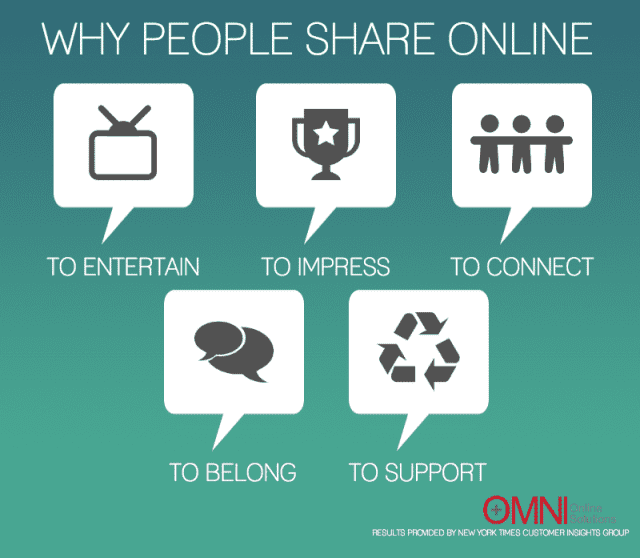 why-people-share-online
