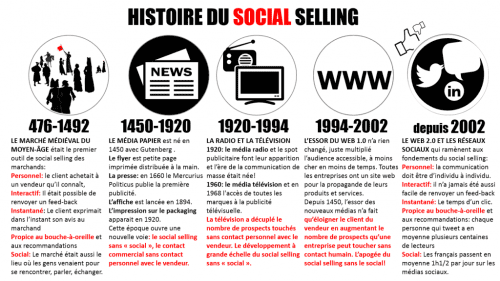 Histoire-social-selling-1024x576