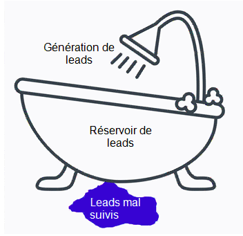 Les-4-étapes-pour-bien-gérer-vos-leads1