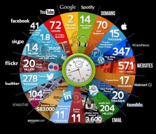 infographie-chiffres-1-minute-internet-2015