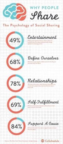 Blog_Garrett_PyschSharing_Infograph2