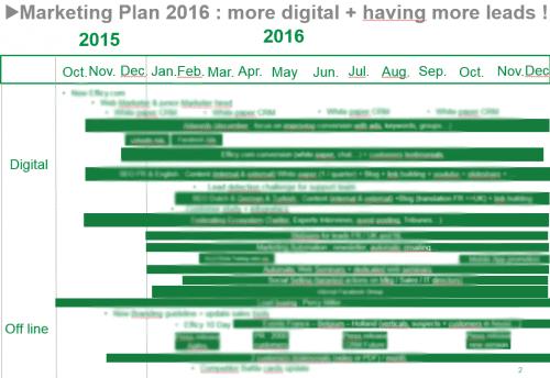 Lancer un nouveau produit, élaborer le Plan Marketing (Partie 1) 36