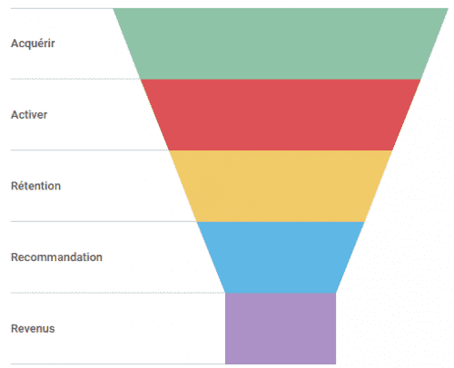 13 outils indispensables pour faire du Growth Hacking 3
